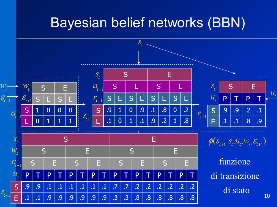 10 Bayesian belief networks (BBN) SE SESE S 1000 E 0111 SE SESE SESESESE S.910.1.80.2 E.101.9.21.8 SE PTPT S.9.2.1 E.8.9 SE B 10 A 01 SE SESE SESESESE