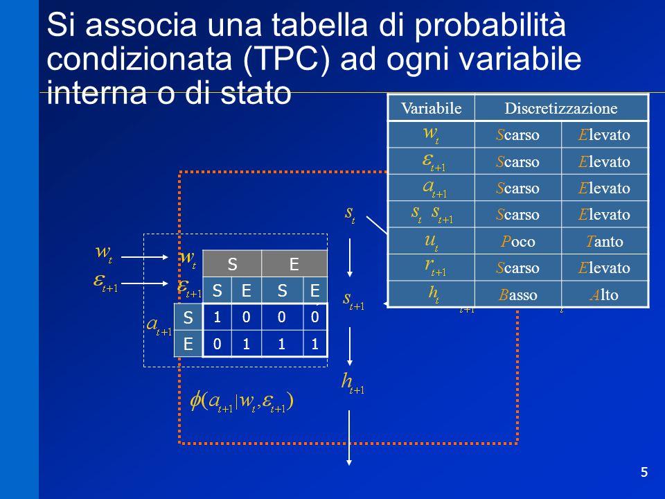 5 Si associa una tabella di probabilità condizionata (TPC) ad ogni variabile interna o di stato SE SESE S 1000 E 0111 VariabileDiscretizzazione ScarsoElevato ScarsoElevato ScarsoElevato ScarsoElevato PocoTanto ScarsoElevato BassoAlto