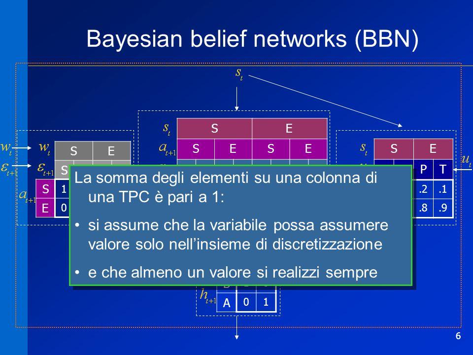 7 Bayesian belief networks (BBN) SE SESE S 1000 E 0111 SE SESE SESESESE S.910.1.80.2 E.101.9.21.8 SE PTPT S.9.2.1 E.8.9 SE B 10 A 01 trasformazione duscita