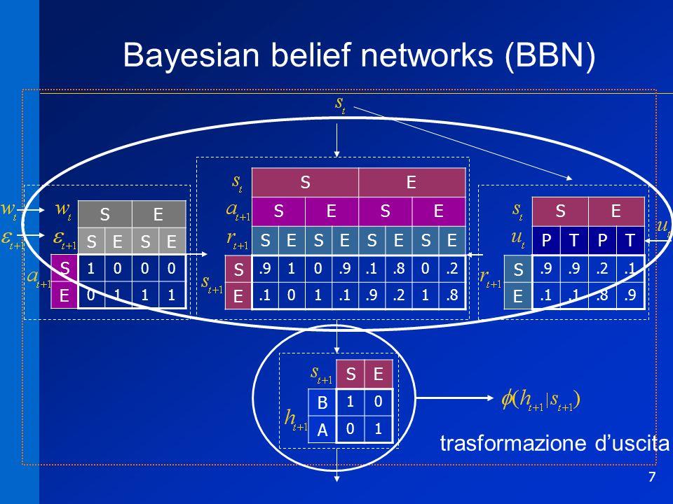 7 Bayesian belief networks (BBN) SE SESE S 1000 E 0111 SE SESE SESESESE S.910.1.80.2 E.101.9.21.8 SE PTPT S.9.2.1 E.8.9 SE B 10 A 01 trasformazione du