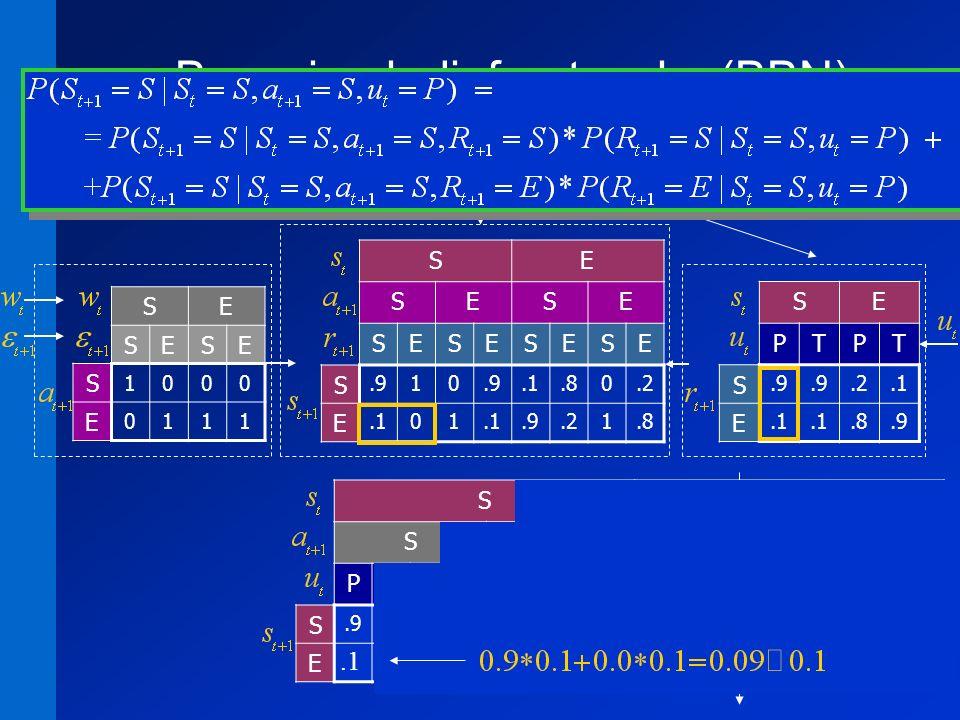 10 Bayesian belief networks (BBN) SE SESE S 1000 E 0111 SE SESE SESESESE S.910.1.80.2 E.101.9.21.8 SE PTPT S.9.2.1 E.8.9 SE B 10 A 01 SE SESE SESESESE PTPTPTPTPTPTPTPT S.1.7.2 E.1.9.3.8 funzione di transizione di stato