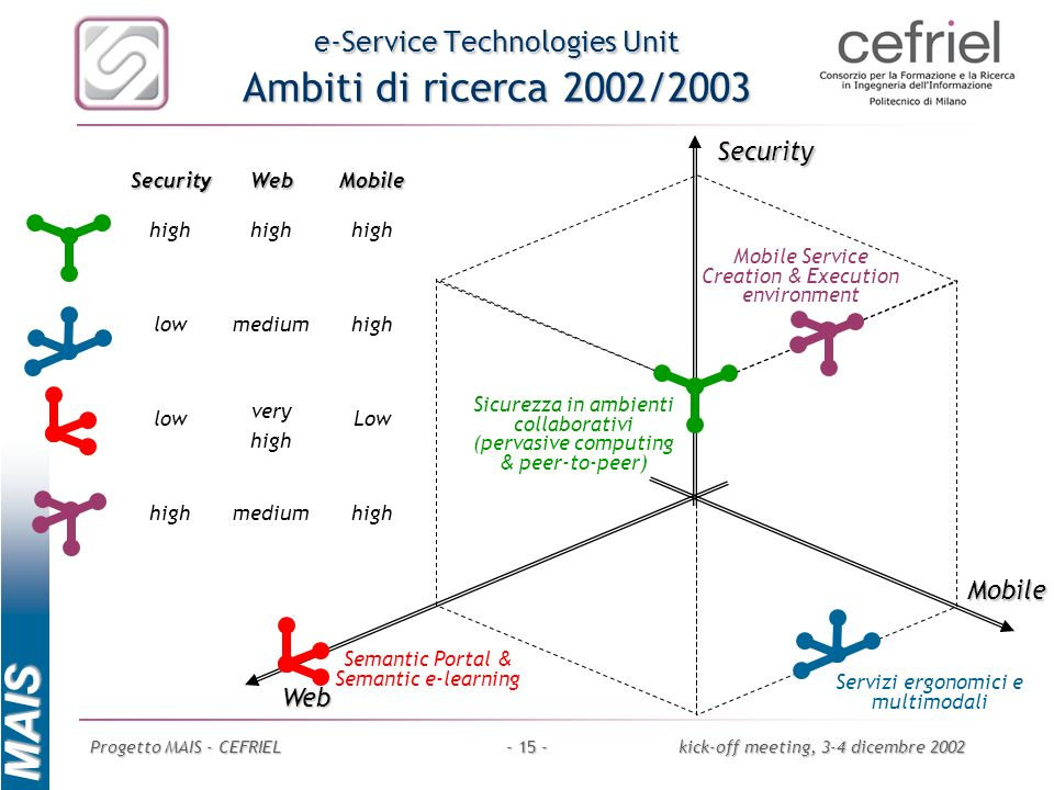 MAIS Progetto MAIS - CEFRIELkick-off meeting, 3-4 dicembre 2002- 15 - e-Service Technologies Unit Ambiti di ricerca 2002/2003 Mobile Web Security Low