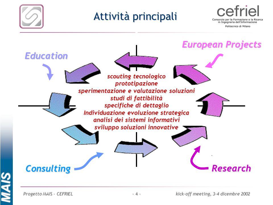 MAIS Progetto MAIS - CEFRIELkick-off meeting, 3-4 dicembre 2002- 4 - Attività principali Consulting Research Education European Projects scouting tecn