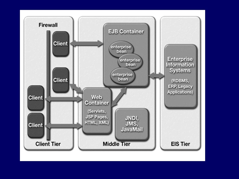 Architettura J2EE (Java 2 platform, enterprise edition) J2EE server Servizi JNDI (naming and directory) Transaction s.