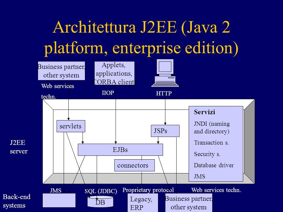 Ruoli Costruisce applicazione Costruisce EJB Bean provider Tool provider EJB container /server provider Appl.
