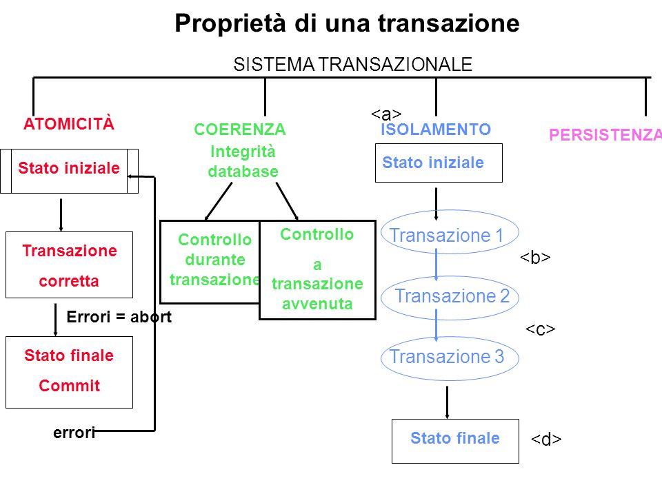 Proprietà di una transazione SISTEMA TRANSAZIONALE COERENZAISOLAMENTO PERSISTENZA Transazione corretta Stato finale Commit errori Errori = abort Integ