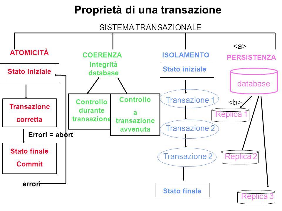 SISTEMA TRANSAZIONALE COERENZAISOLAMENTO PERSISTENZA Transazione corretta Stato finale Commit errori Errori = abort Integrità database Controllo duran
