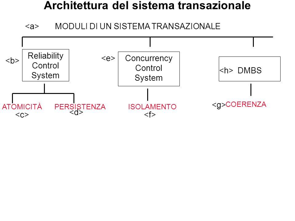 Architettura del sistema transazionale MODULI DI UN SISTEMA TRANSAZIONALE Reliability Control System ATOMICITÀPERSISTENZA Concurrency Control System I