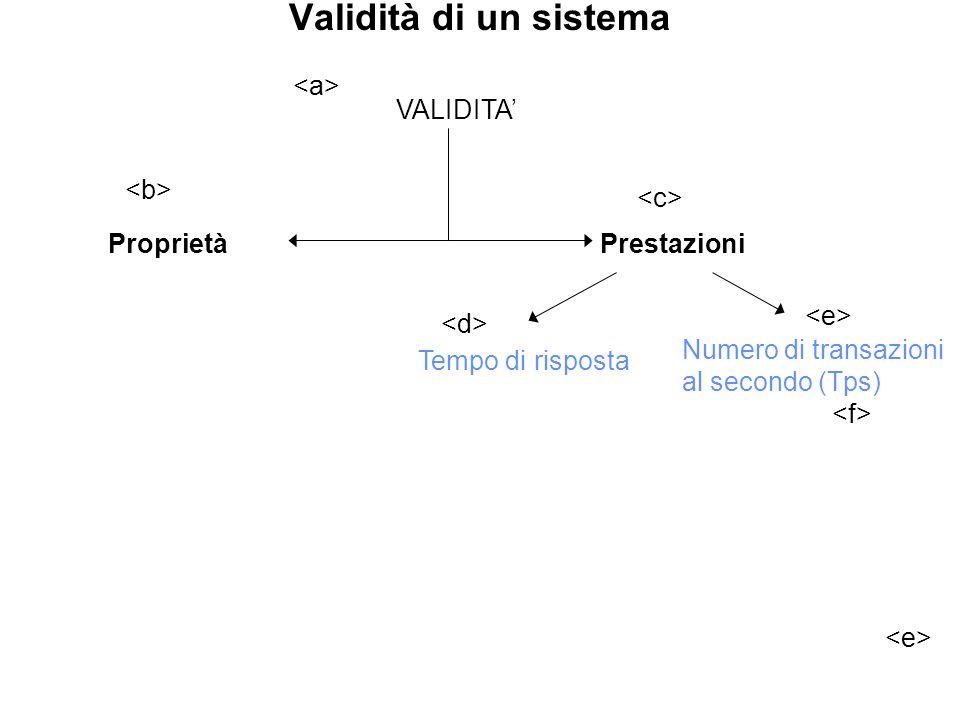 Validità di un sistema Numero di transazioni al secondo (Tps) Tempo di risposta VALIDITA ProprietàPrestazioni
