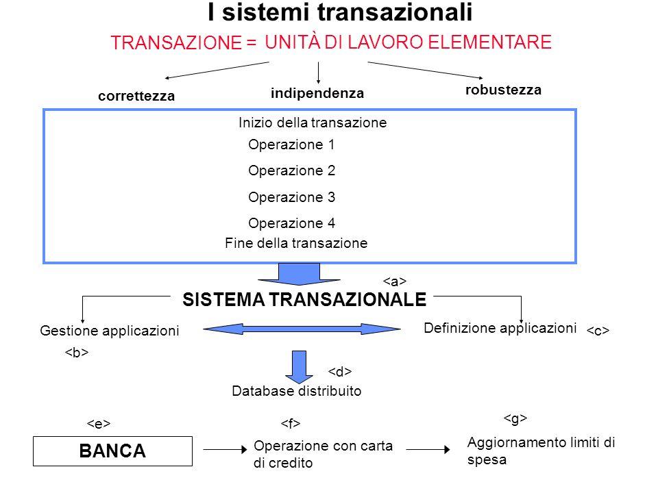 Fine della transazione Inizio della transazione Operazione 1 Operazione 2 Operazione 3 Operazione 4 I sistemi transazionali SISTEMA TRANSAZIONALE TRAN