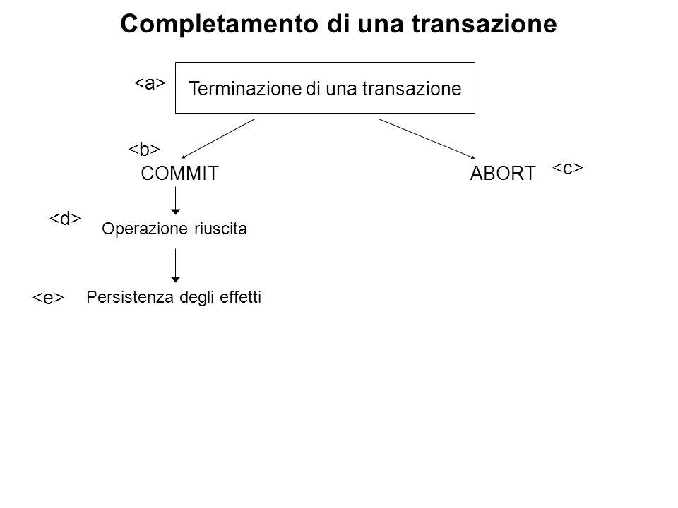 Completamento di una transazione Terminazione di una transazione COMMITABORT Operazione 1 Operazione 2 Operazione 3 Persistenza degli effetti Operazione riuscita Ripristino della condizione precedente la transazione ROLLBACK