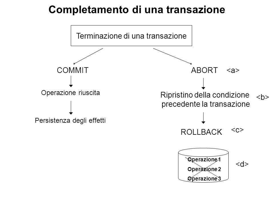 Completamento di una transazione Terminazione di una transazione COMMITABORT Operazione 1 Operazione 2 Operazione 3 Persistenza degli effetti Operazio