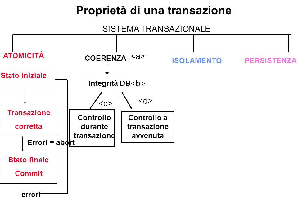 Proprietà di una transazione SISTEMA TRANSAZIONALE ATOMICITÀ COERENZA PERSISTENZA Stato iniziale Transazione corretta Stato finale Commit errori Error