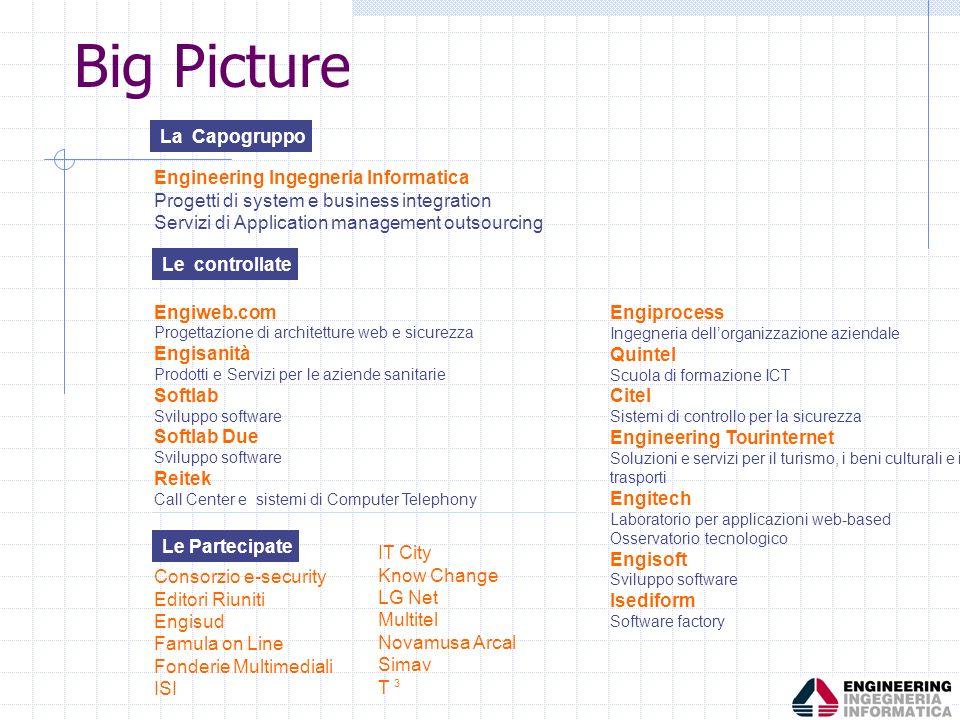 Engineering Ingegneria Informatica Progetti di system e business integration Servizi di Application management outsourcing Engiweb.com Progettazione d