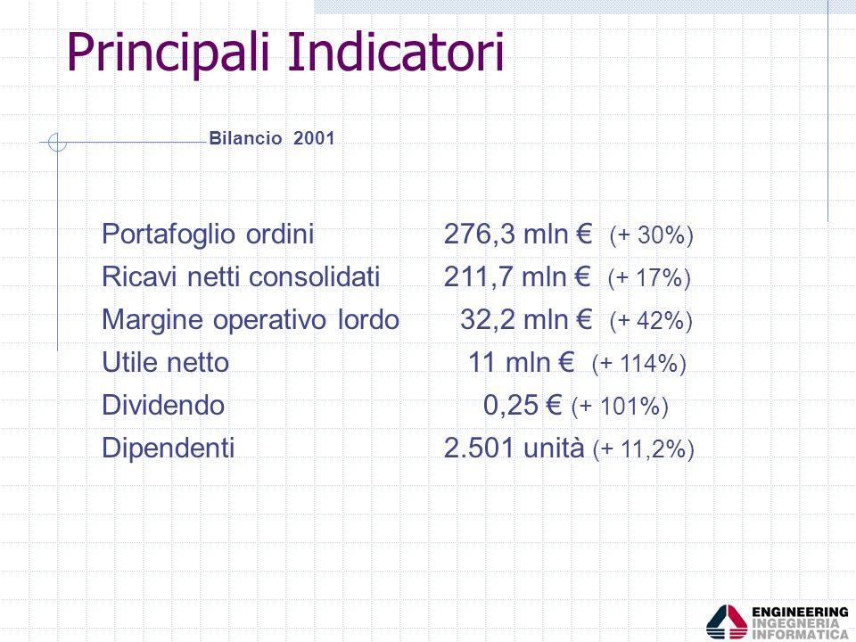 Portafoglio ordini276,3 mln (+ 30%) Ricavi netti consolidati211,7 mln (+ 17%) Margine operativo lordo 32,2 mln (+ 42%) Utile netto 11 mln (+ 114%) Div