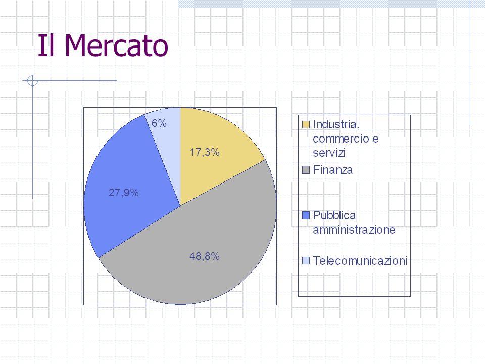 Il Mercato 48,8% 27,9% 6% 17,3%