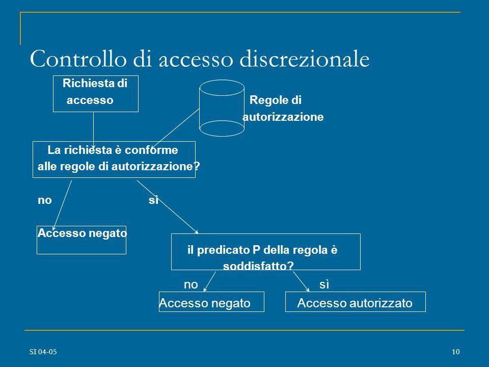 SI 04-059 Controllo di accesso discrezionale Gli utenti amministrano i dati che possiedono (concetto di proprietario) Il proprietario dei dati può aut