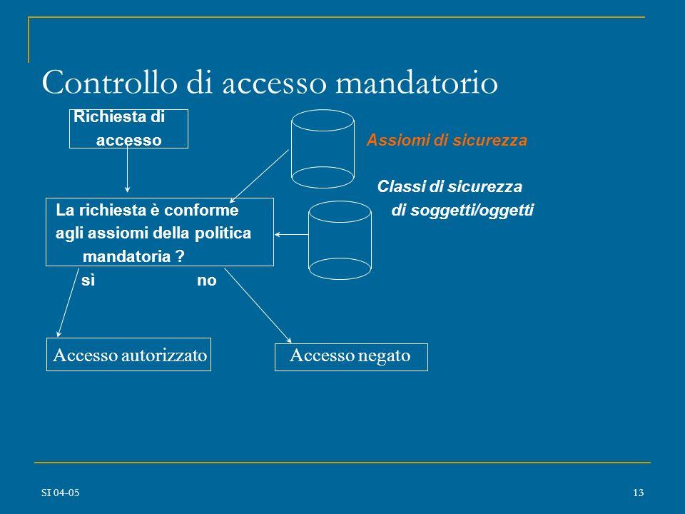 SI 04-0512 Controllo di accesso mandatorio Classificazione dei dati (livello di sensitività) Classificazione dei soggetti (clearance) Classe di sicure