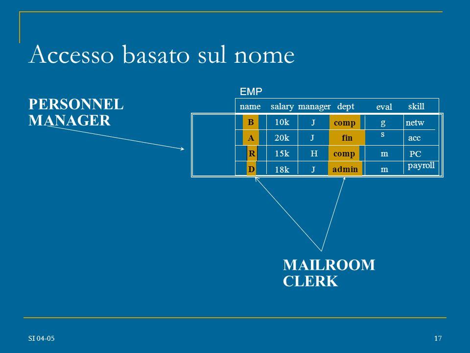 SI 04-0516 Tipi di controllo accessi alle bd