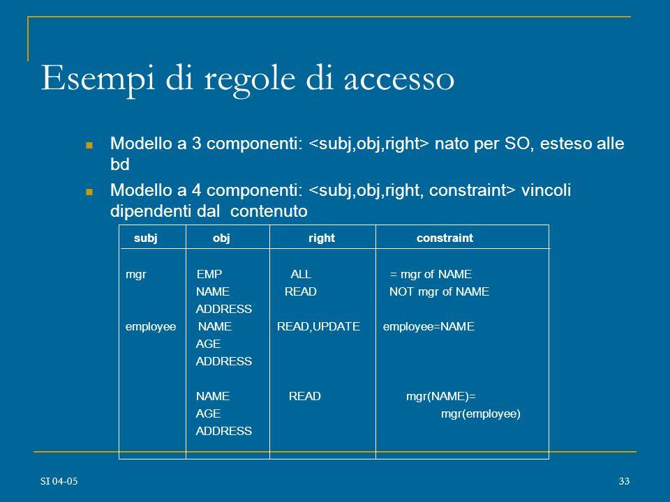 SI 04-0532 accesso Transazioni come Soggetti/Oggetti