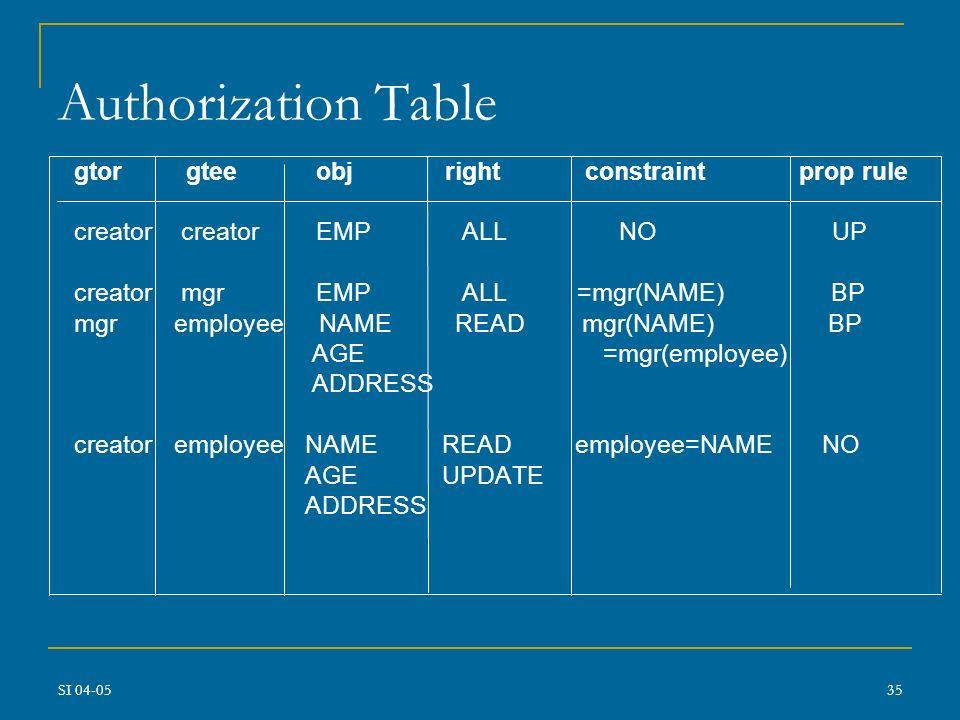 SI 04-0534 Regole di accesso per le bd Modello a 5 componenti: prop-rule: nessuna propagazione: solo privilegio USE propagazione incondizionata (UP):