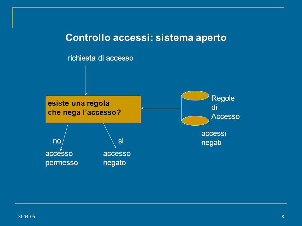 SI 04-057 richiesta di accesso esiste una regola che autorizza laccesso? sìno accesso permesso accesso negato Regole di Accesso accessi autorizzati Co