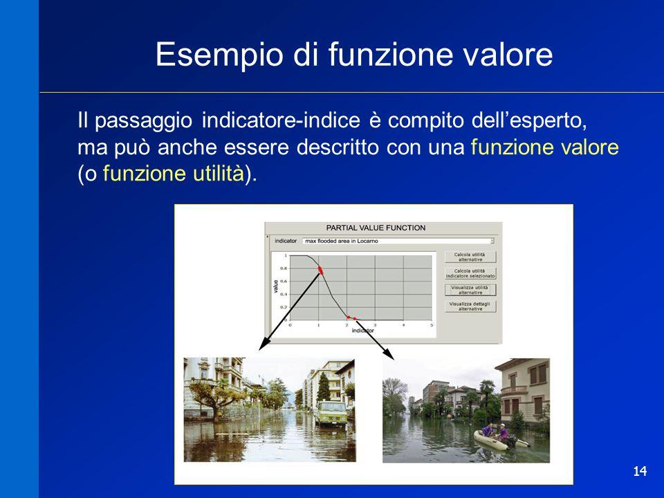 14 Il passaggio indicatore-indice è compito dellesperto, ma può anche essere descritto con una funzione valore (o funzione utilità). Esempio di funzio