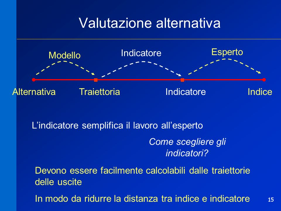 15 Valutazione alternativa Come scegliere gli indicatori? TraiettoriaIndiceAlternativa Esperto Modello Indicatore.. Lindicatore semplifica il lavoro a