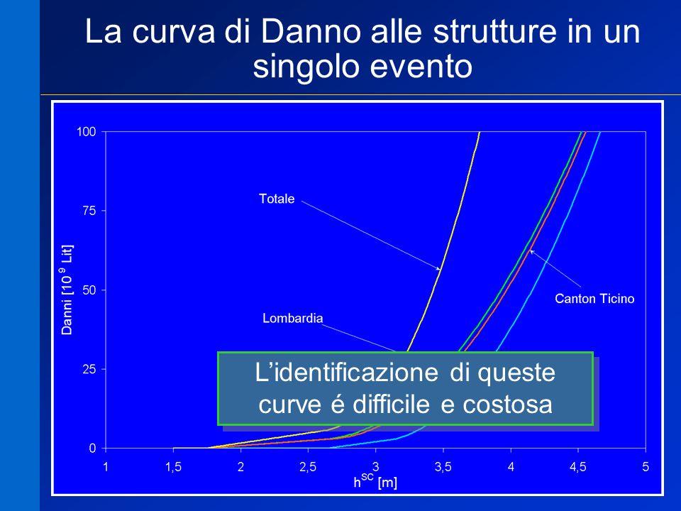 24 La curva di Danno alle strutture in un singolo evento Lidentificazione di queste curve é difficile e costosa