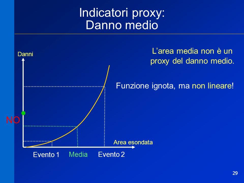 29 Indicatori proxy: Danno medio Area esondata Danni Evento 1 Evento 2Media NO Funzione ignota, ma non lineare! Larea media non è un proxy del danno m