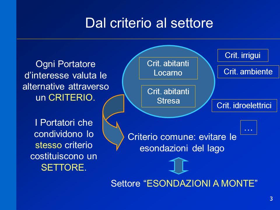 3 Dal criterio al settore Ogni Portatore dinteresse valuta le alternative attraverso un CRITERIO.