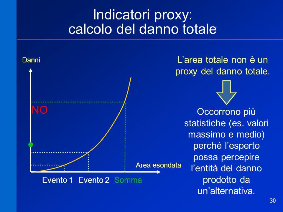 30 Indicatori proxy: calcolo del danno totale Danni Evento 1Evento 2Somma Area esondata Larea totale non è un proxy del danno totale. NO Occorrono più