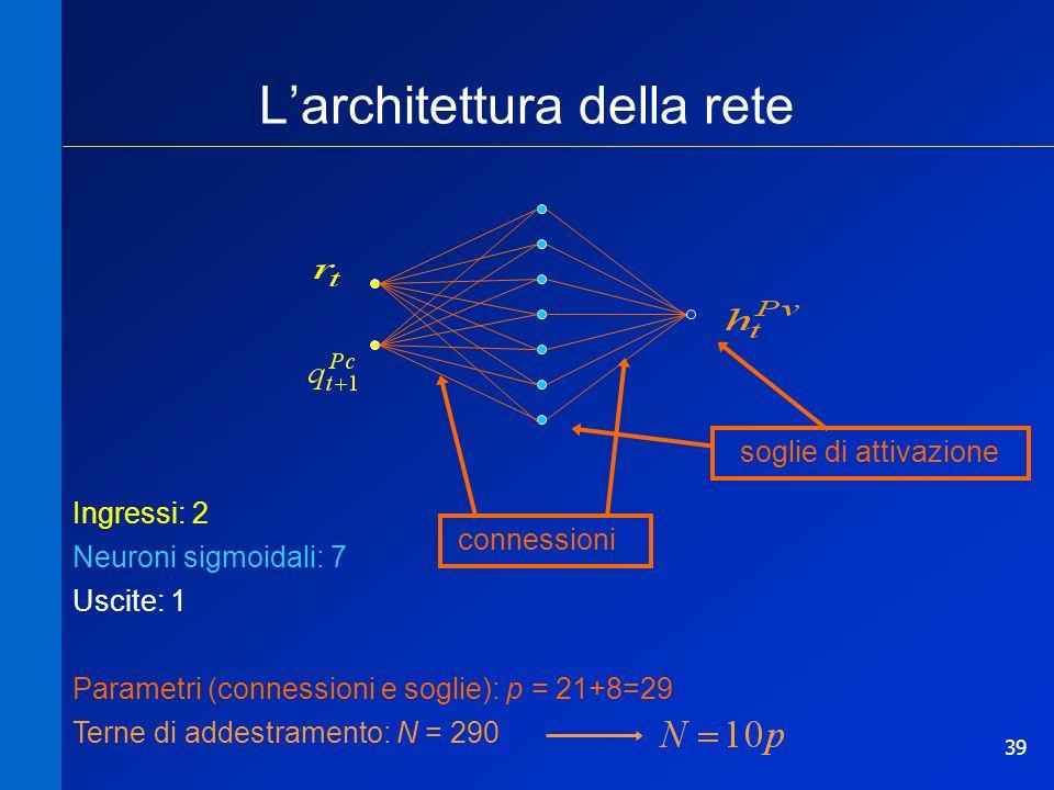 39 Larchitettura della rete Ingressi: 2 Neuroni sigmoidali: 7 Terne di addestramento: N = 290 Parametri (connessioni e soglie): p = 21+8=29 connessioni soglie di attivazione Uscite: 1