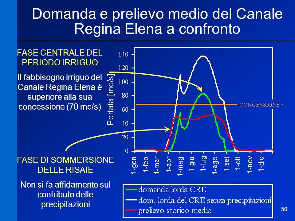 50 FASE CENTRALE DEL PERIODO IRRIGUO Il fabbisogno irriguo del Canale Regina Elena è superiore alla sua concessione (70 mc/s) CONCESSIONE FASE DI SOMM