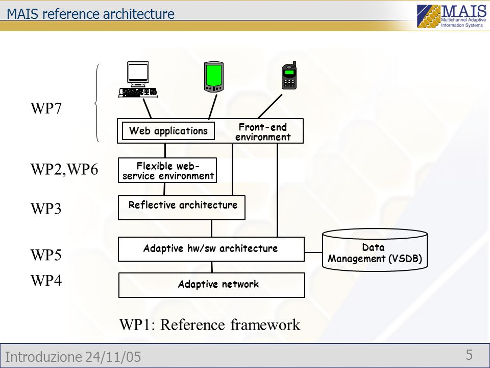 Introduzione 24/11/05 5 Flexible web- service environment Adaptive network Adaptive hw/sw architecture Data Management (VSDB) Web applications Front-end environment Reflective architecture MAIS reference architecture WP7 WP5 WP4 WP3 WP1: Reference framework WP2,WP6