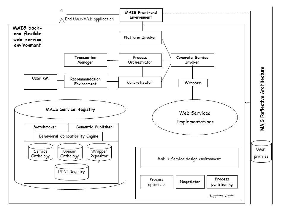 MAIS Front-end Environment MAIS back- end flexible web-service environment MAIS Service Registry Matchmaker Behavioral Compatibility Engine Service On