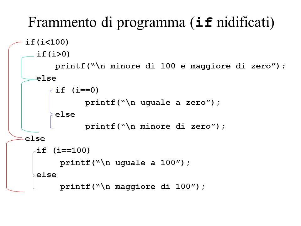 Frammento di programma ( if nidificati) if(i<100) if(i>0) printf(\n minore di 100 e maggiore di zero); else if (i==0) printf(\n uguale a zero); else printf(\n minore di zero); else if (i==100) printf(\n uguale a 100); else printf(\n maggiore di 100);