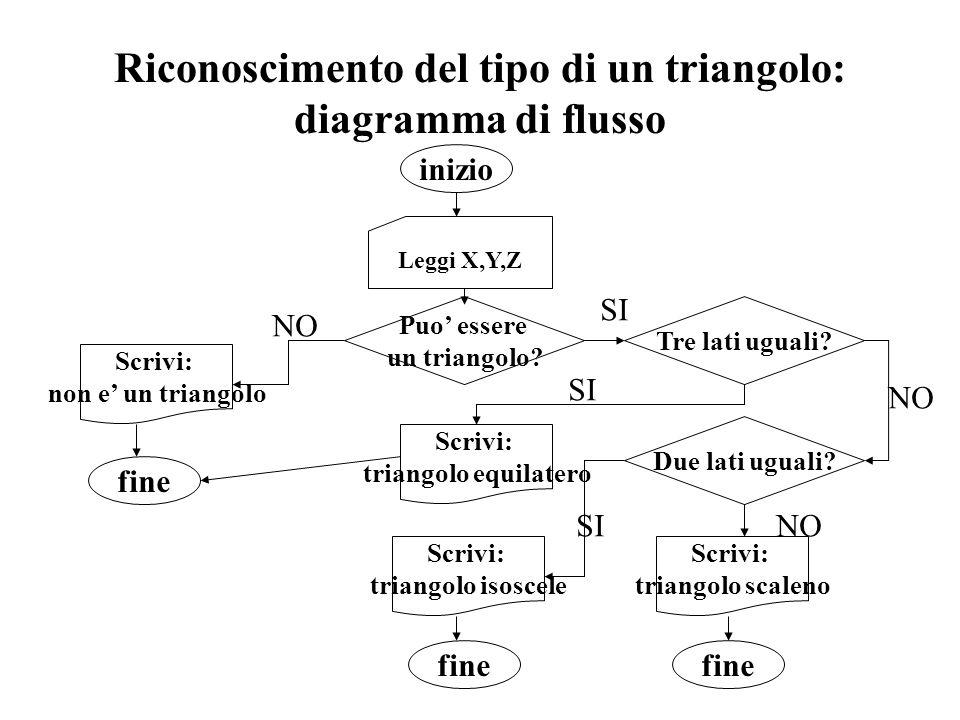 Riconoscimento del tipo di un triangolo: diagramma di flusso Leggi X,Y,Z Puo essere un triangolo.