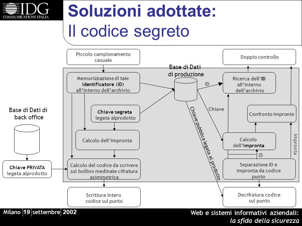 Milano 19 settembre 2002 Web e sistemi informativi aziendali: la sfida della sicurezza Soluzioni adottate: Il codice segreto Base di Dati di produzion