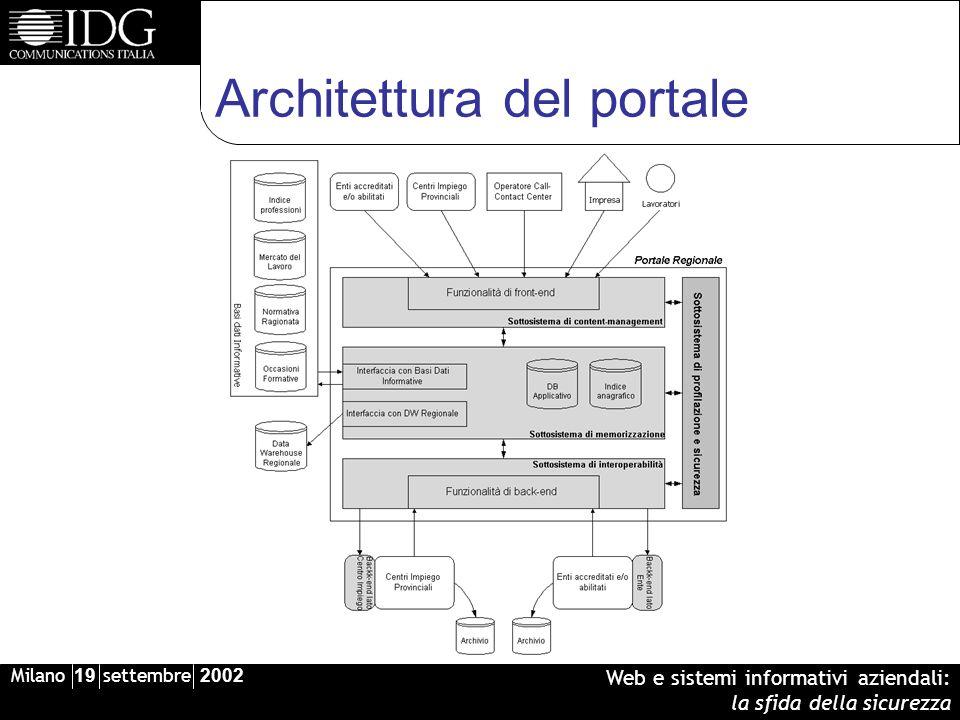 Milano 19 settembre 2002 Web e sistemi informativi aziendali: la sfida della sicurezza Architettura del portale