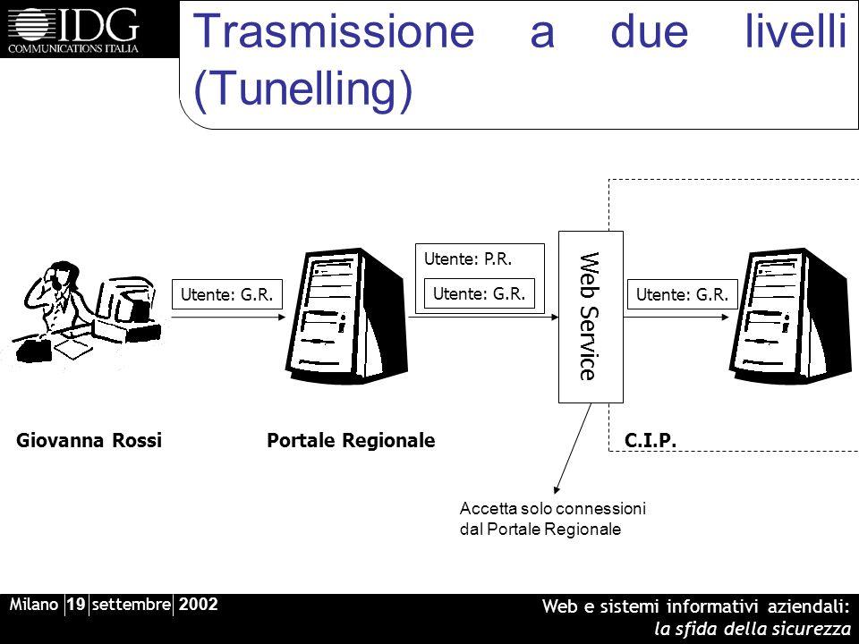 Milano 19 settembre 2002 Web e sistemi informativi aziendali: la sfida della sicurezza Trasmissione a due livelli (Tunelling) Web Service Giovanna RossiPortale RegionaleC.I.P.