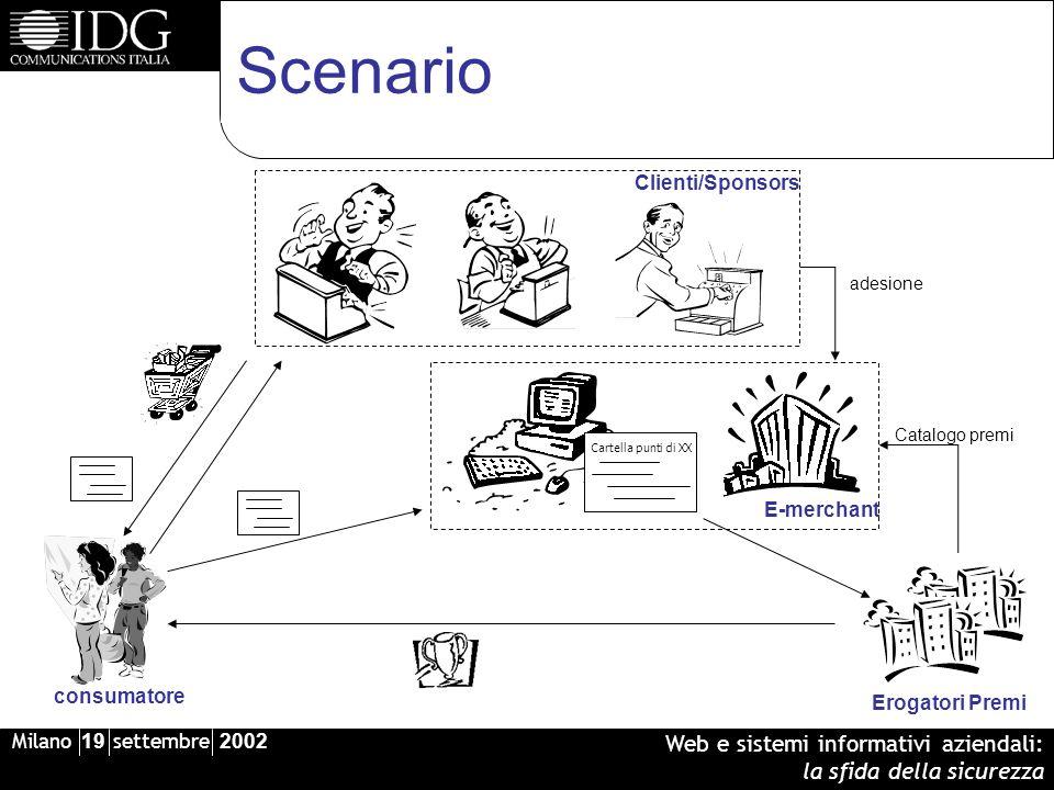 Milano 19 settembre 2002 Web e sistemi informativi aziendali: la sfida della sicurezza Scenario Clienti/Sponsors Cartella punti di XX E-merchant Erogatori Premi adesione Catalogo premi consumatore
