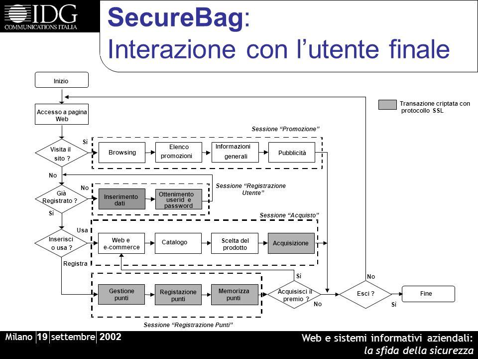 Milano 19 settembre 2002 Web e sistemi informativi aziendali: la sfida della sicurezza SecureBag: Interazione con lutente finale Visita il sito ? Iniz