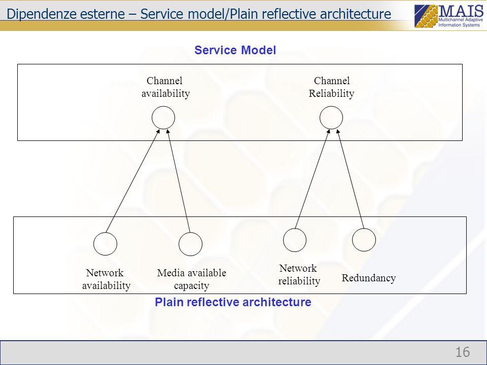16 Dipendenze esterne – Service model/Plain reflective architecture Channel Reliability Service Model Channel availability Network availability Media available capacity Plain reflective architecture Network reliability Redundancy