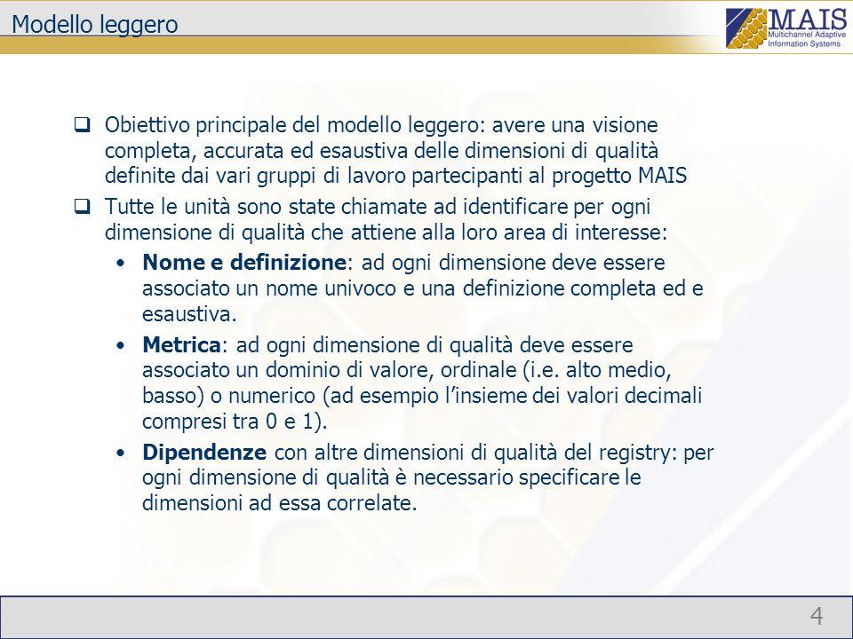 5 Modello leggero I contributi delle varie unità sono stati integrati con il fine di individuare eventuali: Sinonimie Omonimie Stato attuale del Registry: 321 dimensioni di qualità