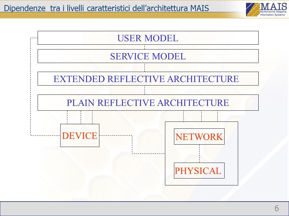 6 NETWORK PHYSICAL DEVICE PLAIN REFLECTIVE ARCHITECTURE EXTENDED REFLECTIVE ARCHITECTURE USER MODEL SERVICE MODEL Dipendenze tra i livelli caratteristici dellarchitettura MAIS