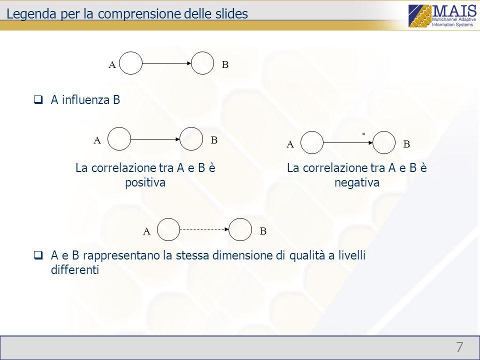 7 Legenda per la comprensione delle slides A influenza B A e B rappresentano la stessa dimensione di qualità a livelli differenti - La correlazione tra A e B è positiva La correlazione tra A e B è negativa A A A A B B B B