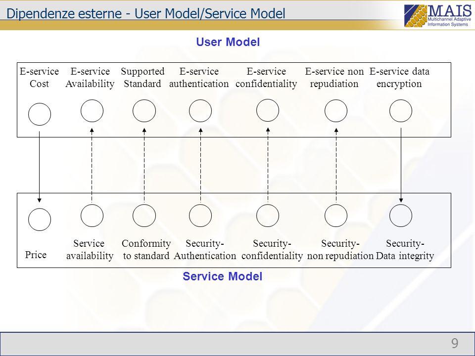 10 Esempio di albero integrato tra il livello User Model e Service Model E-service Availability Capacity Service Availability Channel Availability Session Availability