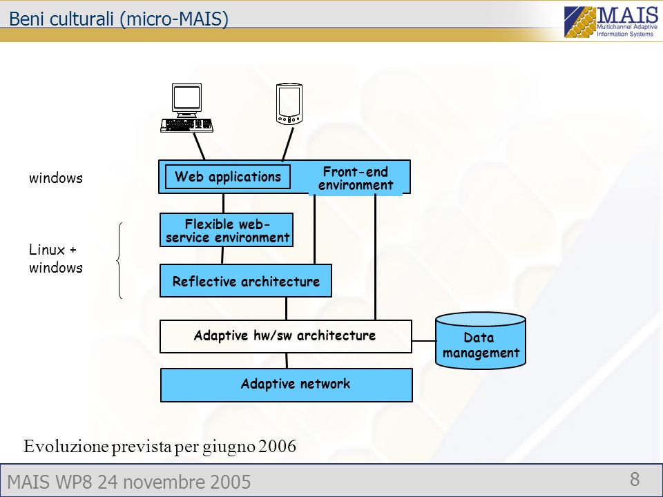 MAIS WP8 24 novembre 2005 9 Flexible web- service environment Adaptive network Adaptive hw/sw architecture Data management Web applications Front-end environment Reflective architecture E-learning MULTI-ACC + Special interaction devices Quality addressed: accessibility