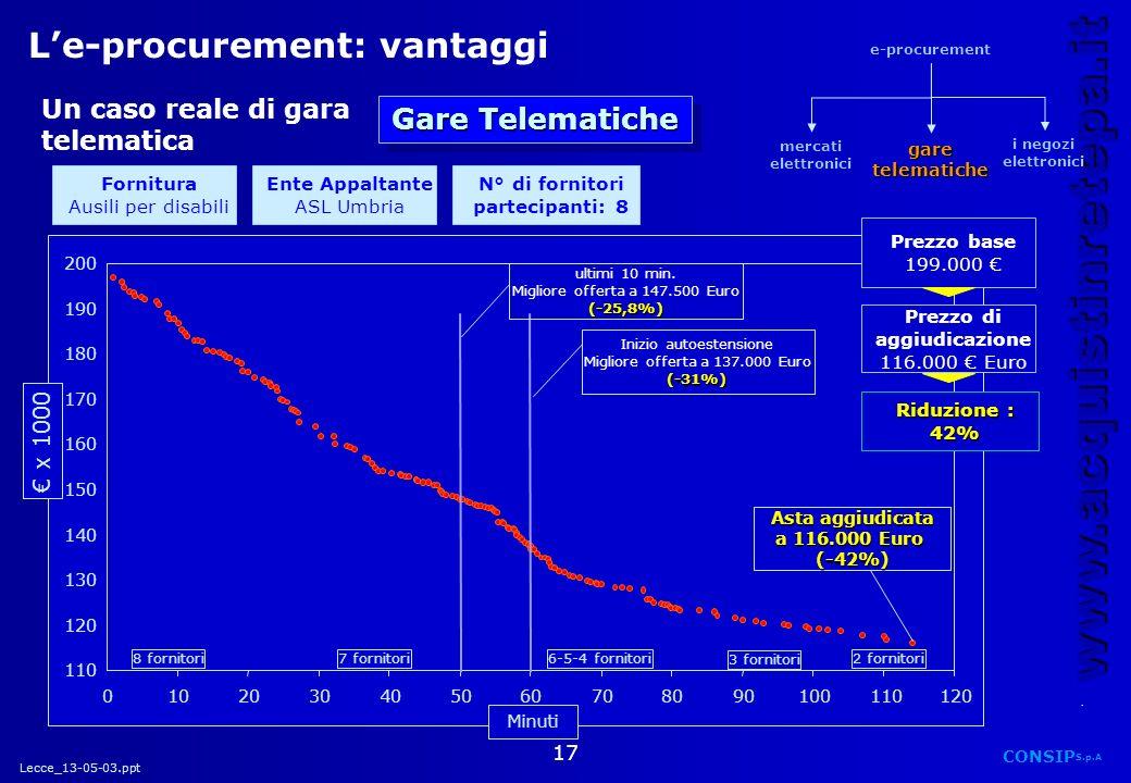 Lecce_13-05-03.ppt CONSIP S.p.A. www.acquistinretepa.it 17 Le-procurement: vantaggi 110 120 130 140 150 160 170 180 190 200 ultimi 10 min. Migliore of